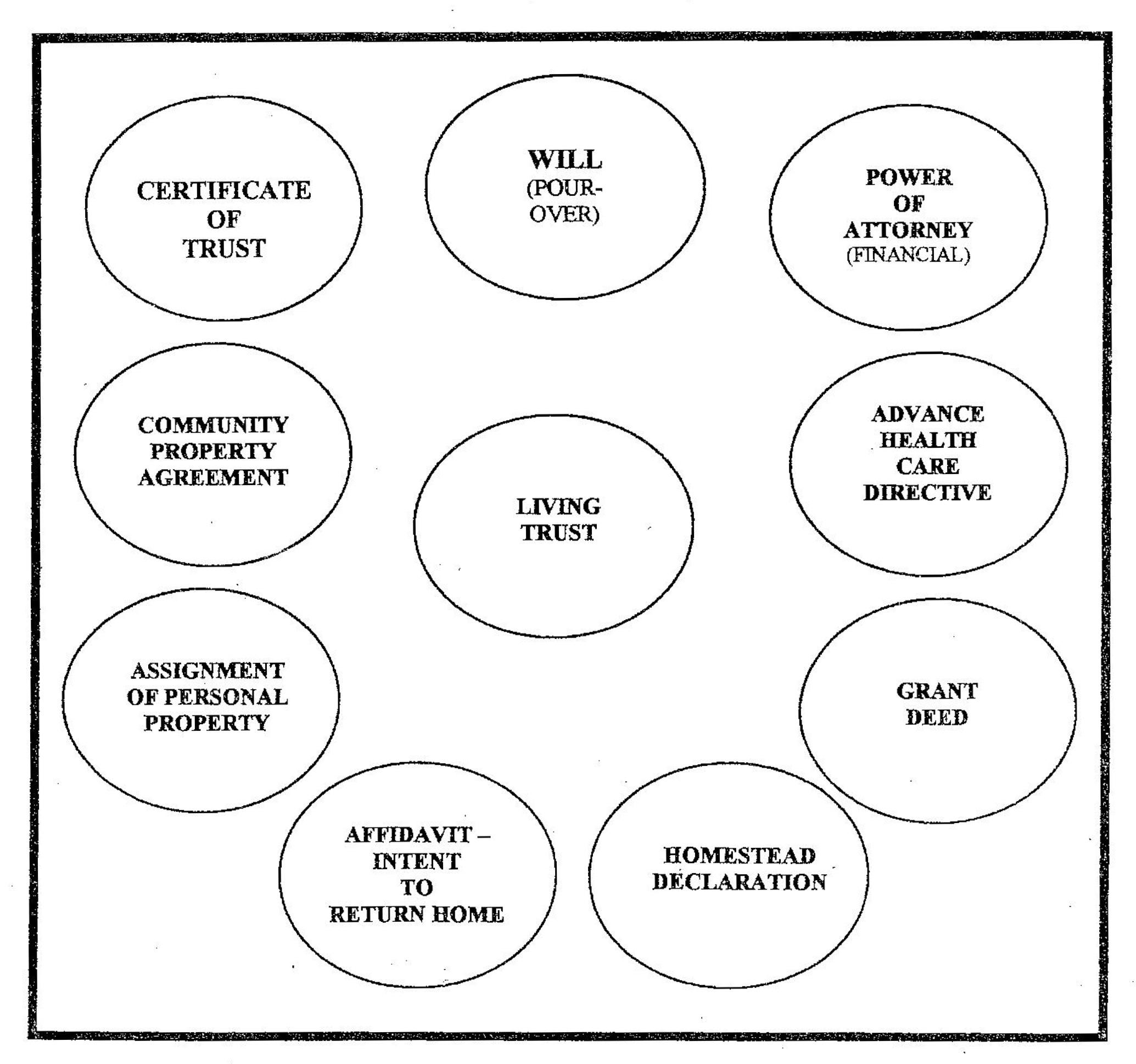 Estate-Planning-Chart
